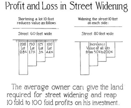 1922 street widening